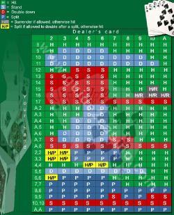 Electronic blackjack casino